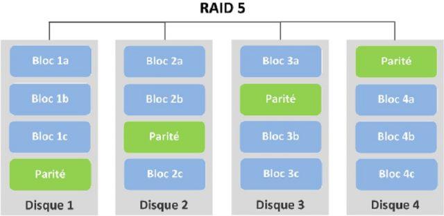 Comment récupérer des données sur raid ?